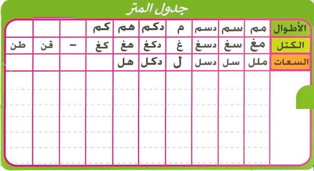 جدول المتر كامل - جدول تحويلات المتر